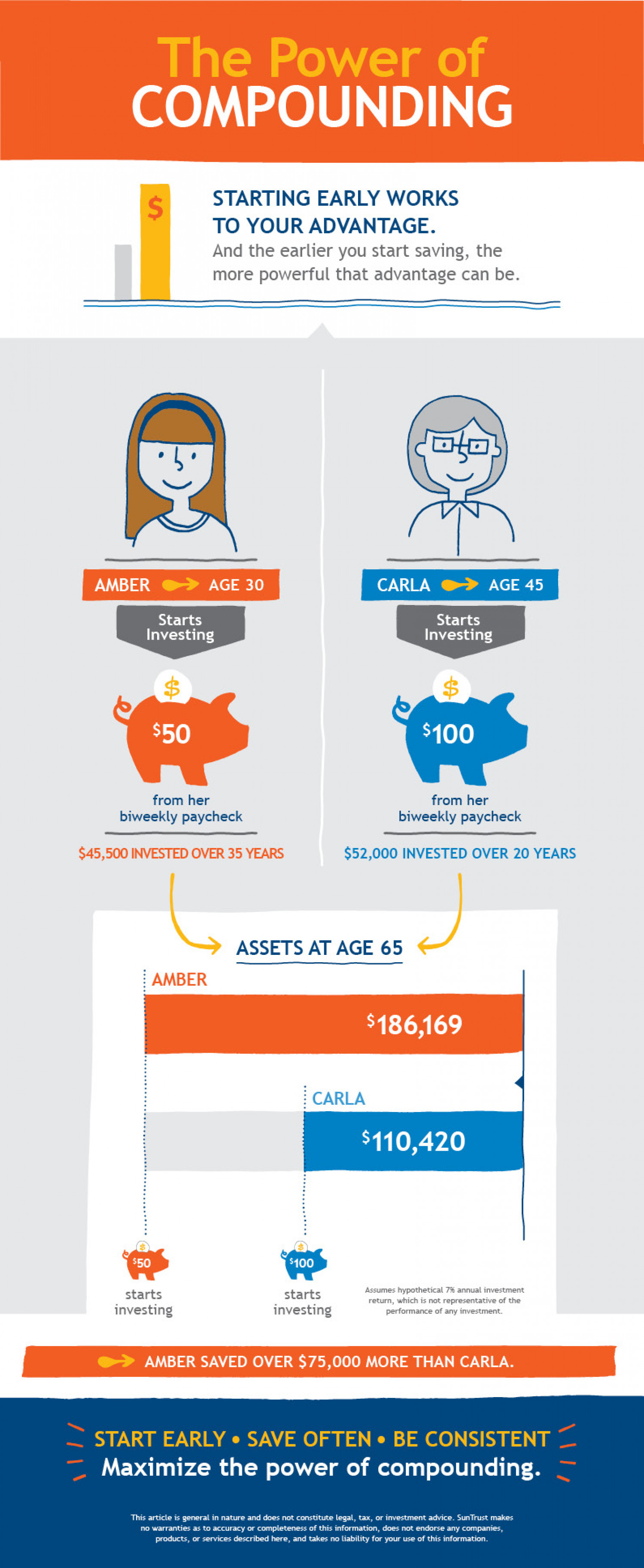 The Power of Compounding Infographic