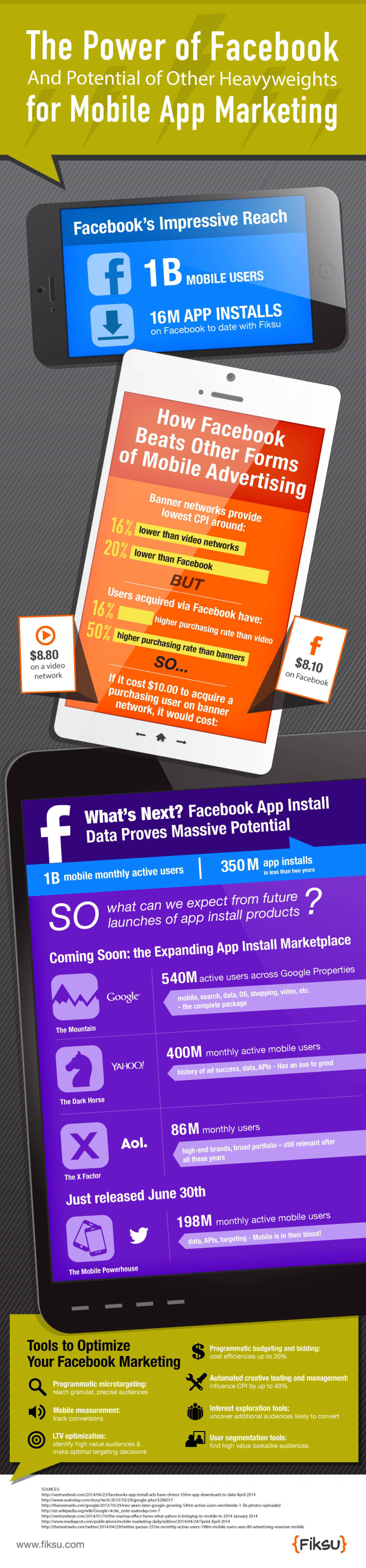 The Power of Facebook (and Potential of Other Heavyweights) for Mobile App Marketing