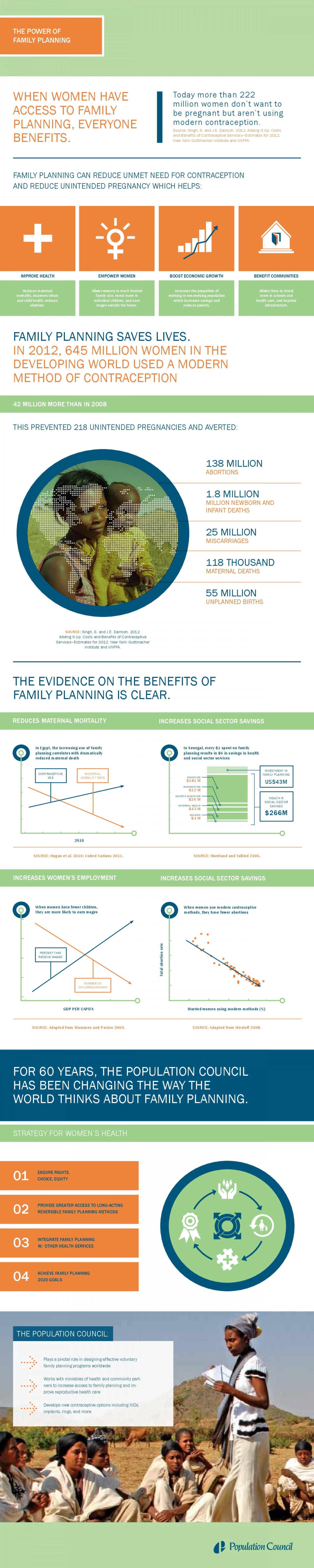The Power of Family Planning Infographic