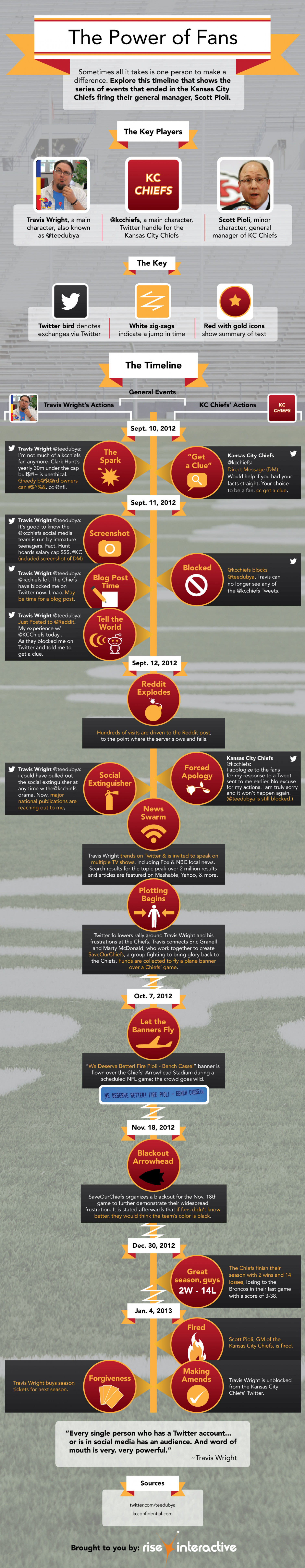 The Power of Fans: Travis Wright vs. KC Chiefs Infographic