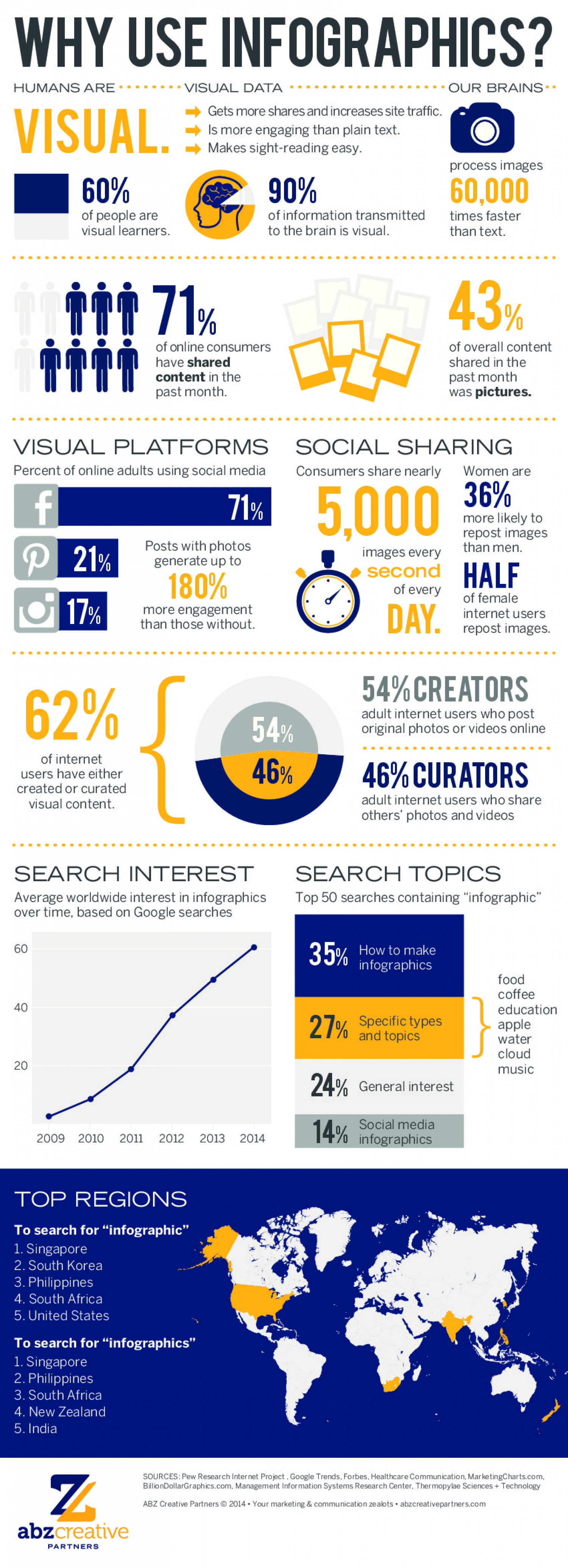 Top infographic topics
