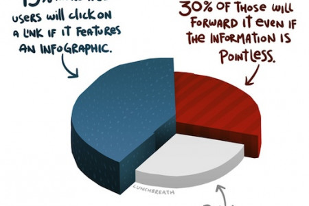 The Power of Infographics Infographic