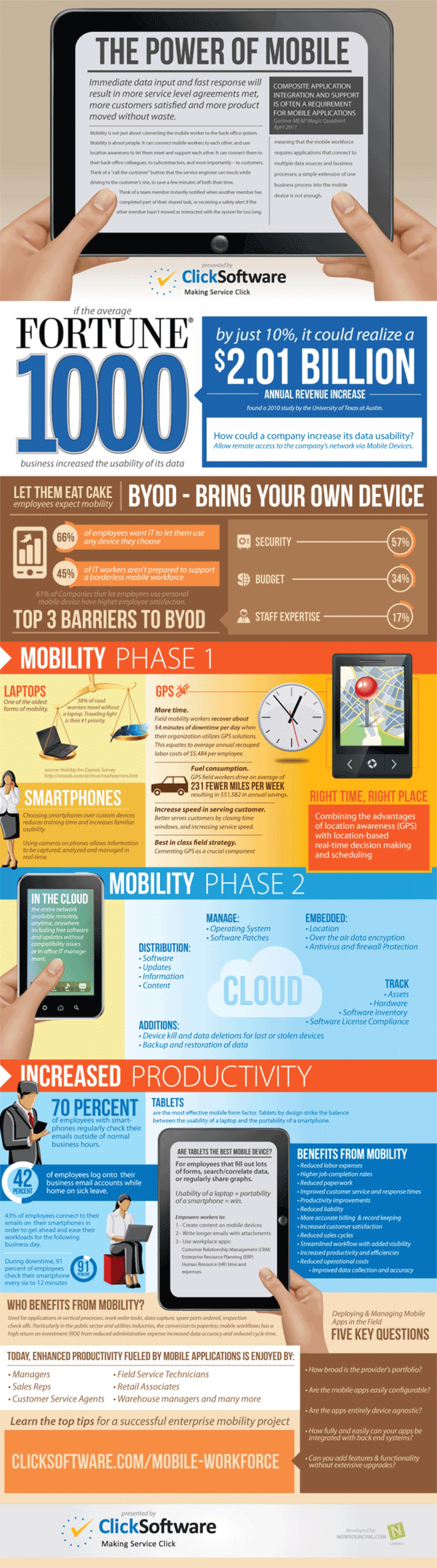 The Power of Mobile Workforce Infographic