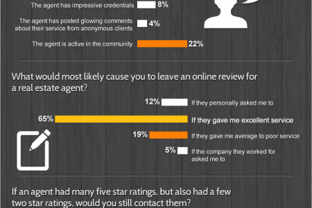 The Power of Online Reviews for Real Estate Agents Infographic