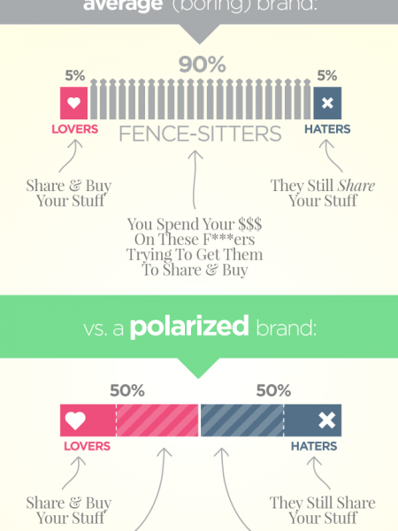 The Power of Polarization in Marketing Infographic