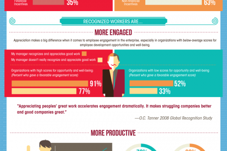The Power of Recognition in the Enterprise Infographic