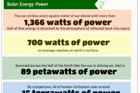 The Power of Renewable Energy Infographic