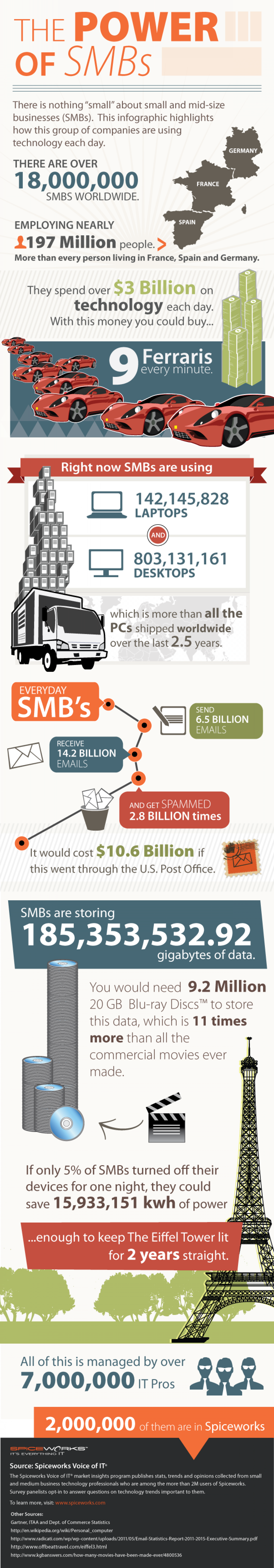 The Power of SMBs Infographic