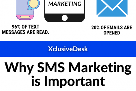 The Power of SMS Marketing in 2021- Infographics Infographic