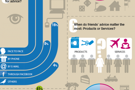 The Power of Social Trust - Value of Friend's Advice Infographic