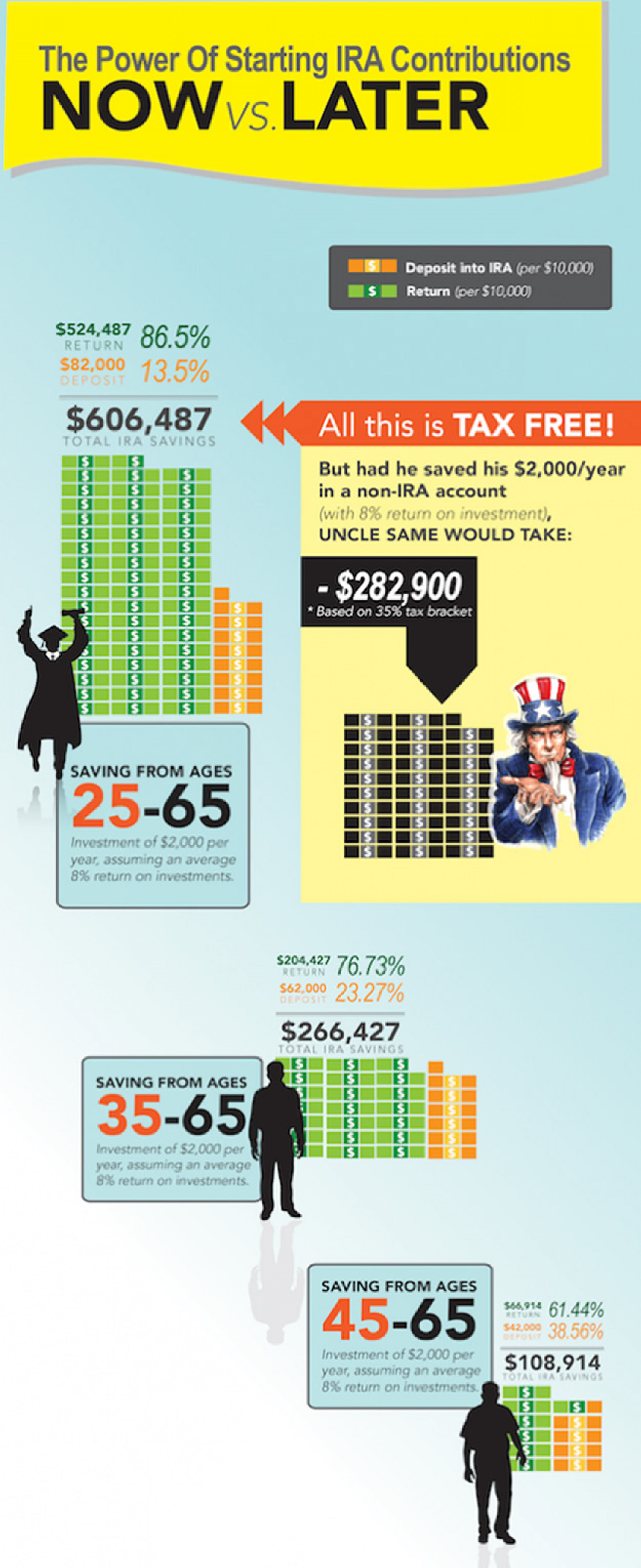 The Power of Starting an IRA Infographic