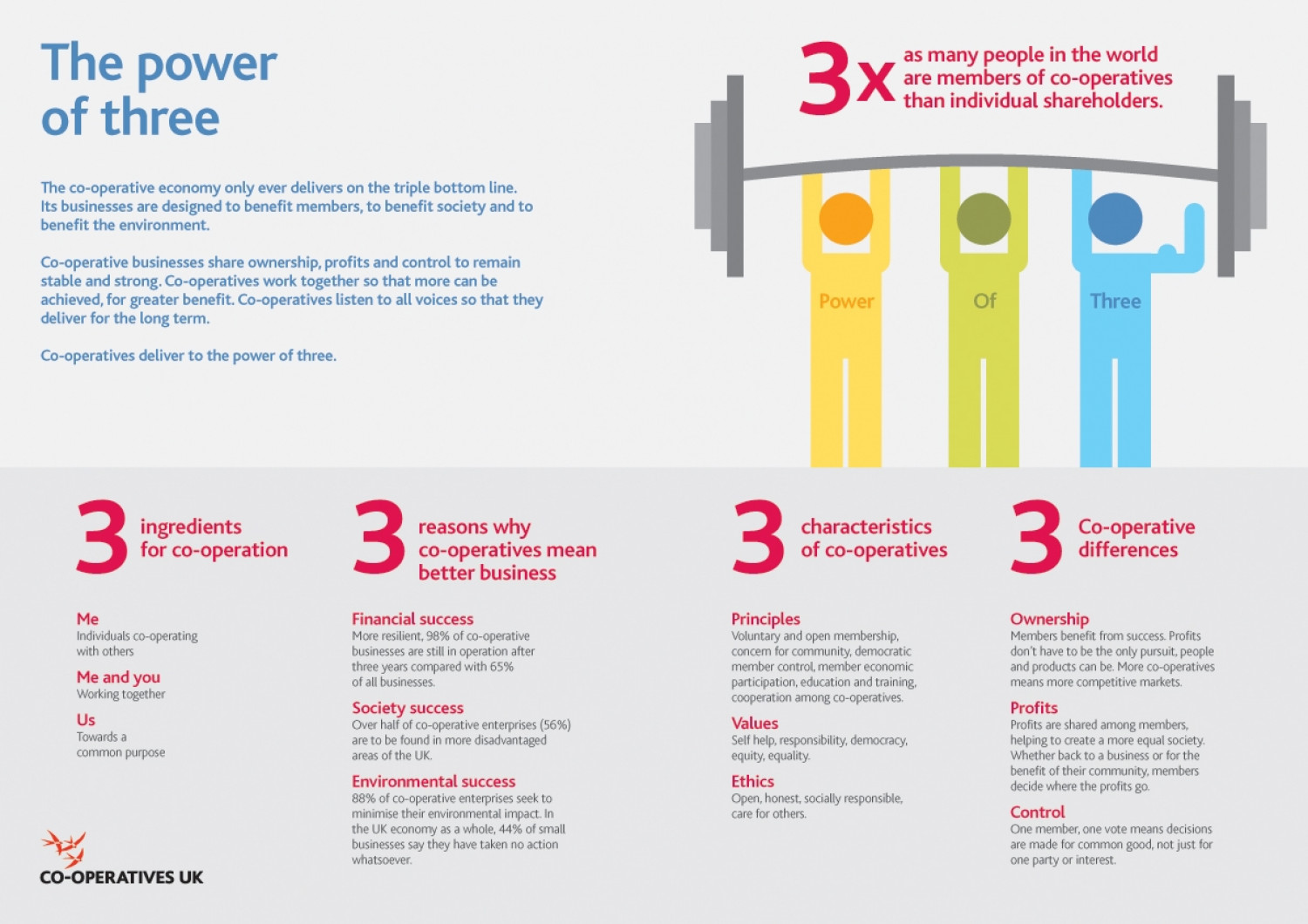 The power of three Infographic