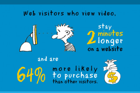 The power of video marketing Infographic
