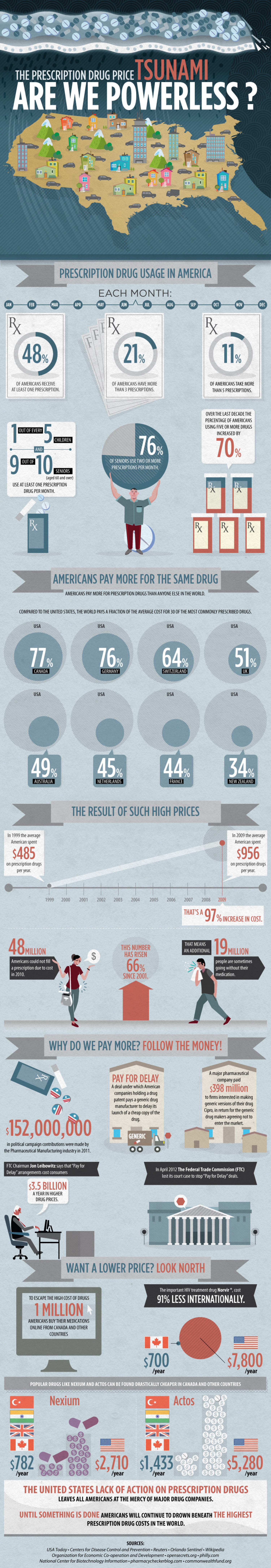 The Prescription Drug Price Tsunami - Are We Powerless? Infographic