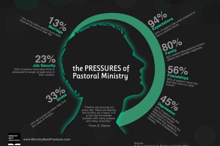 The Pressures of Pastoral Ministry Infographic