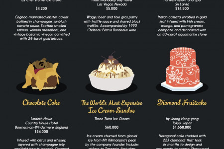 The Price is Ripe: 25 of the Most Expensive Dishes and Drinks Infographic