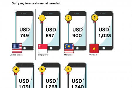The Price of iPhone 7 in Southeast Asia Infographic