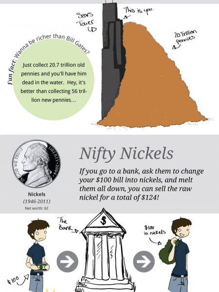 The Price of Money Infographic