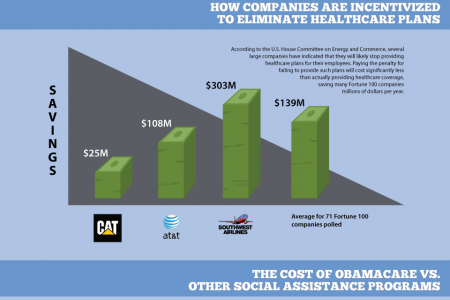 The Price of Socialized Medicine: Obamacare's Unconstitutionality by the Numbers Infographic