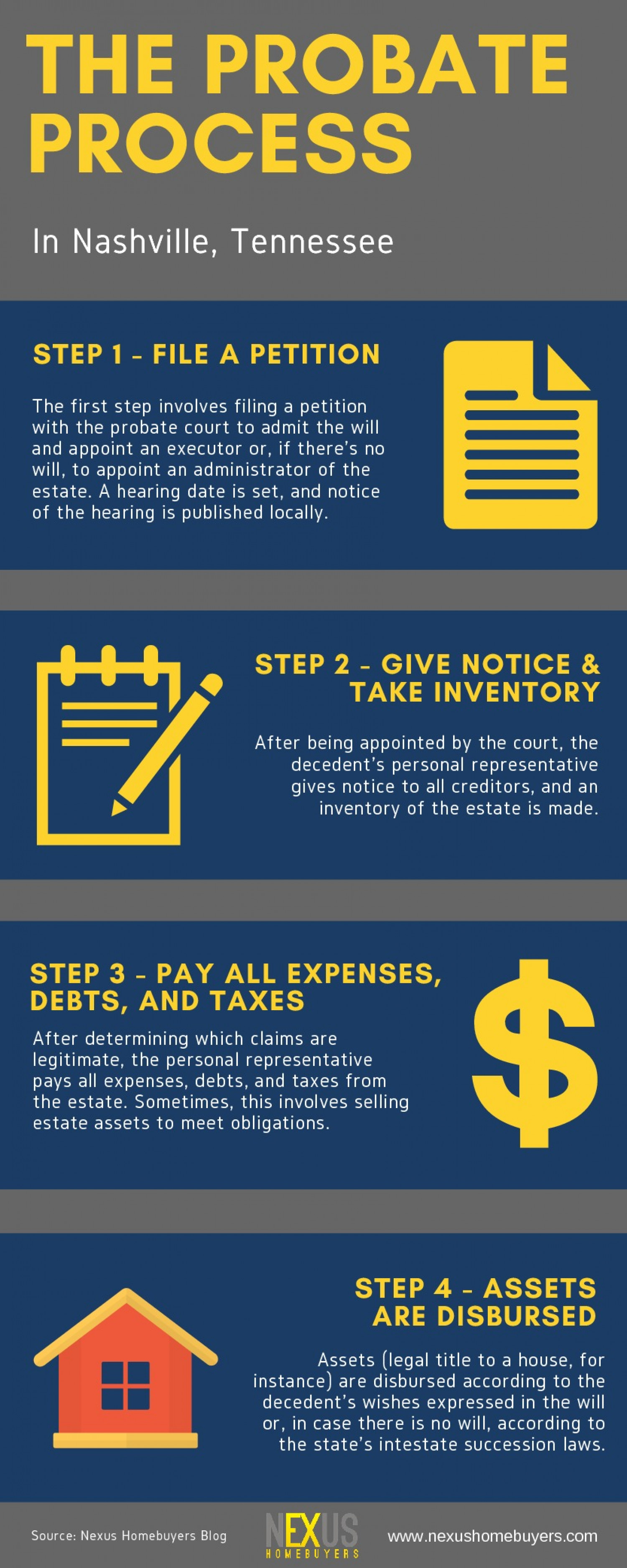 The Probate Process In Nashville, Tennessee Infographic