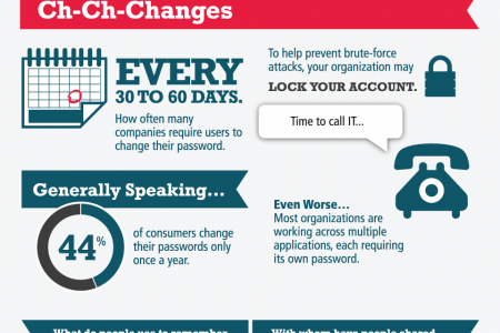 The Problem with Password Proliferation Infographic