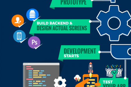 The Process of App Development – From Idea to App [Infographic] Infographic