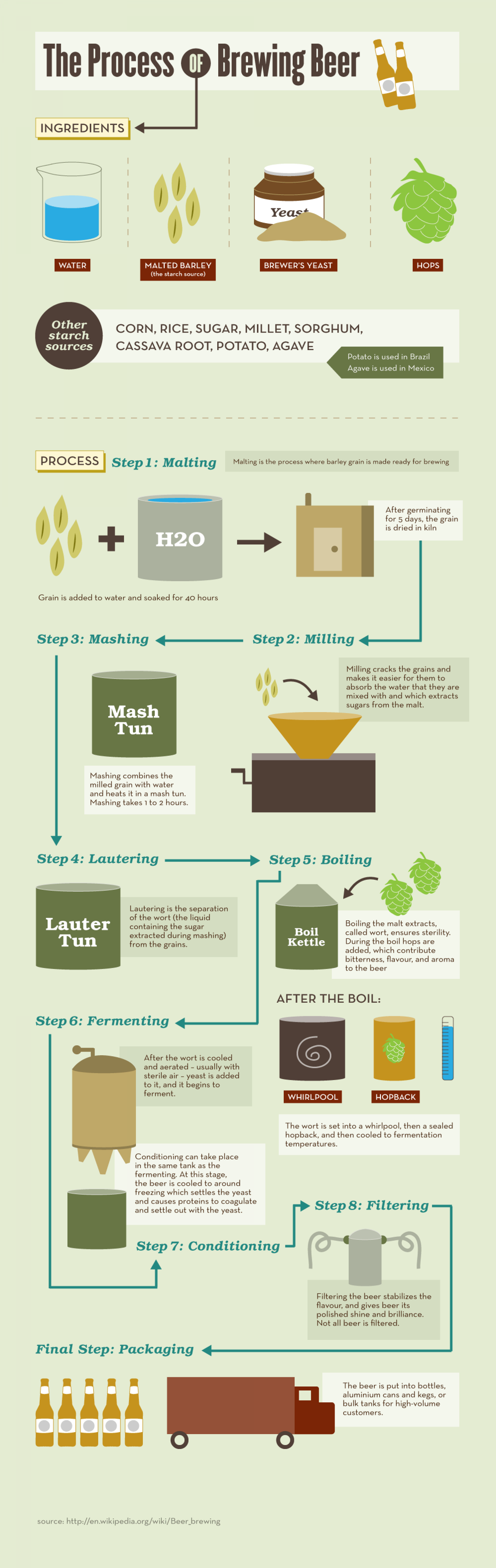 The Process of Brewing Beer Infographic