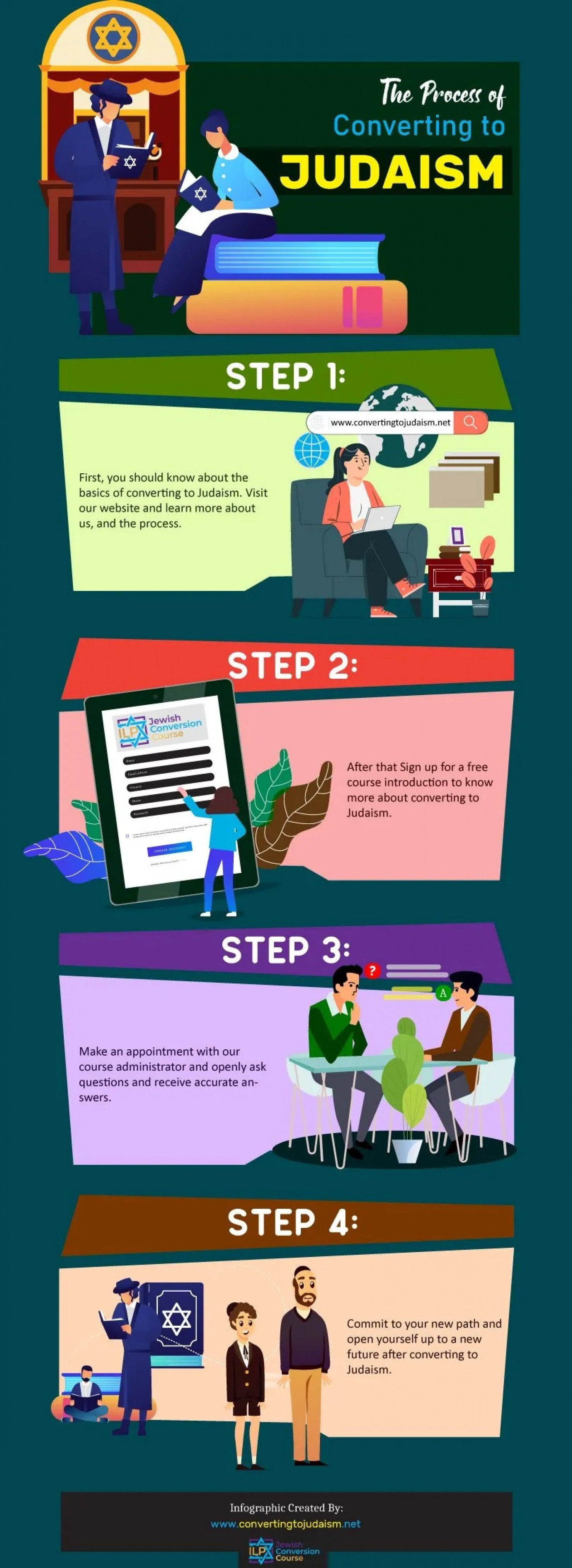 The Process of Converting to Judaism Infographic
