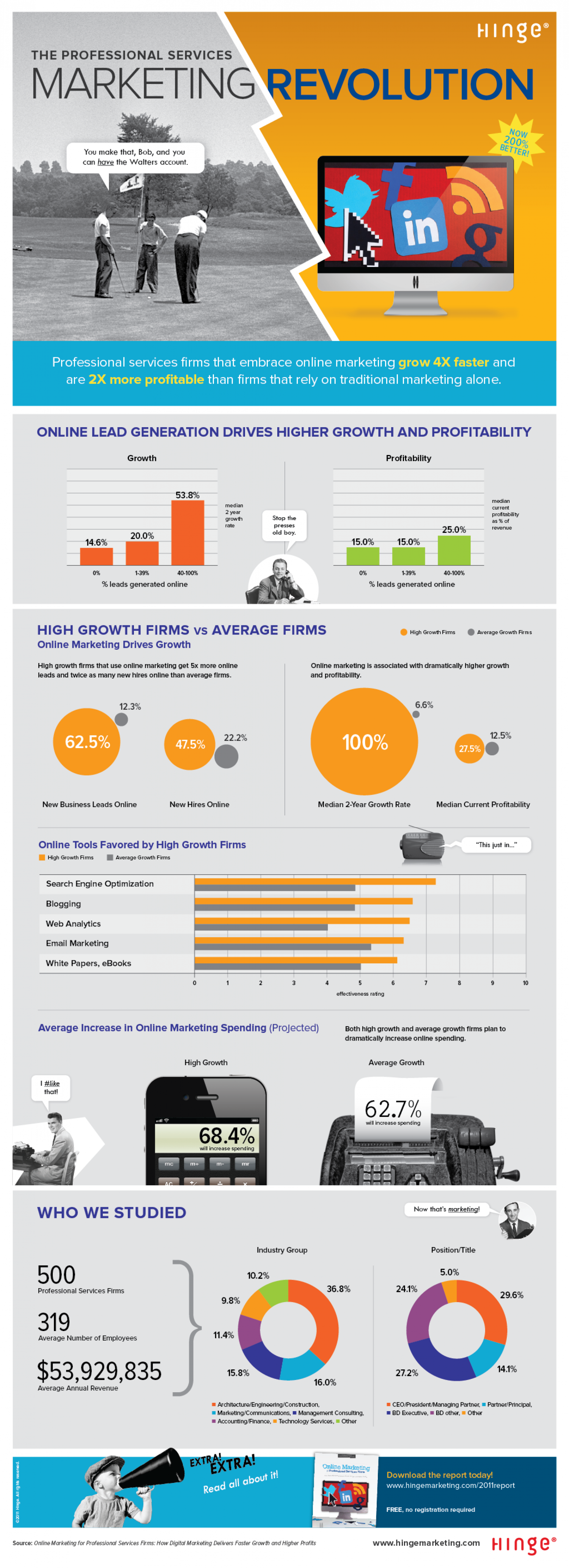 The Professional Services Marketing Revolution Infographic