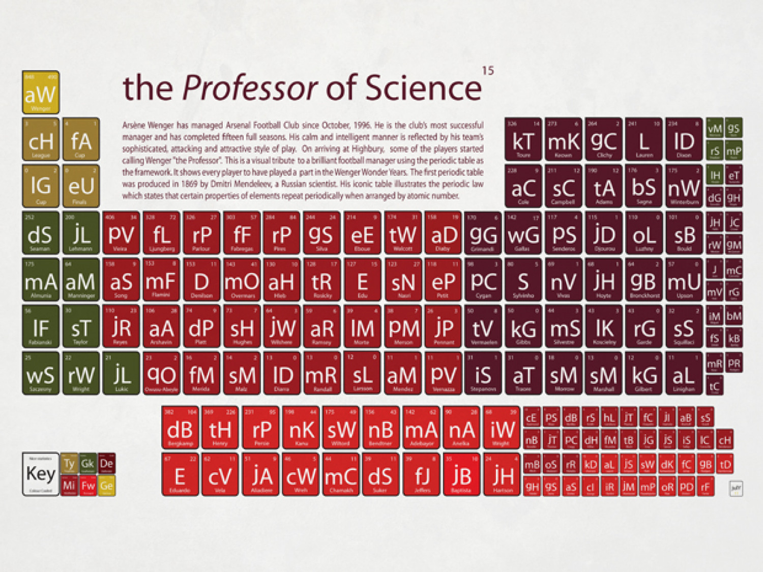 the Professor of Science Infographic