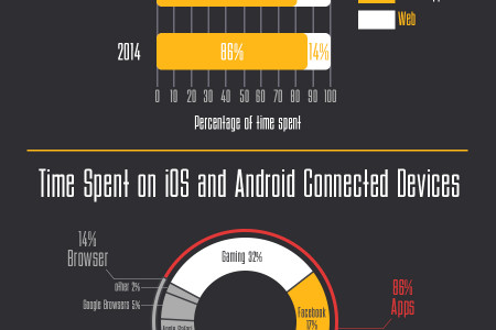 The Proliferation of Mobile Apps Infographic