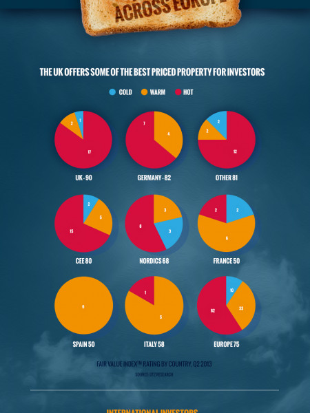 The Property Industry in 2013 Infographic