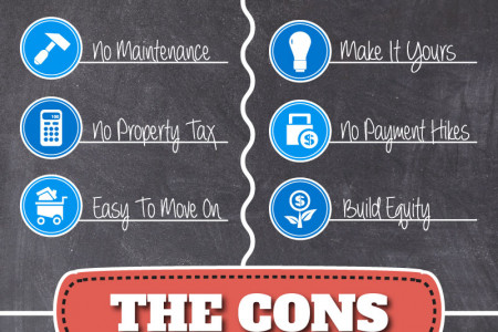 The Pros & Cons of Renting Vs. Buying a Home Infographic