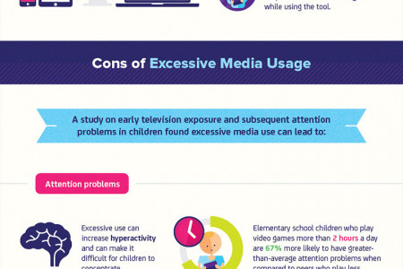 The Pros and Cons of Children's Media Device Usage Infographic