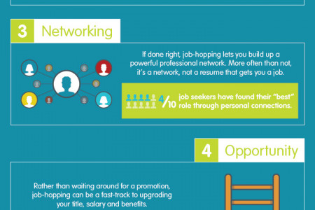 The Pros and Cons of Job Hopping Infographic