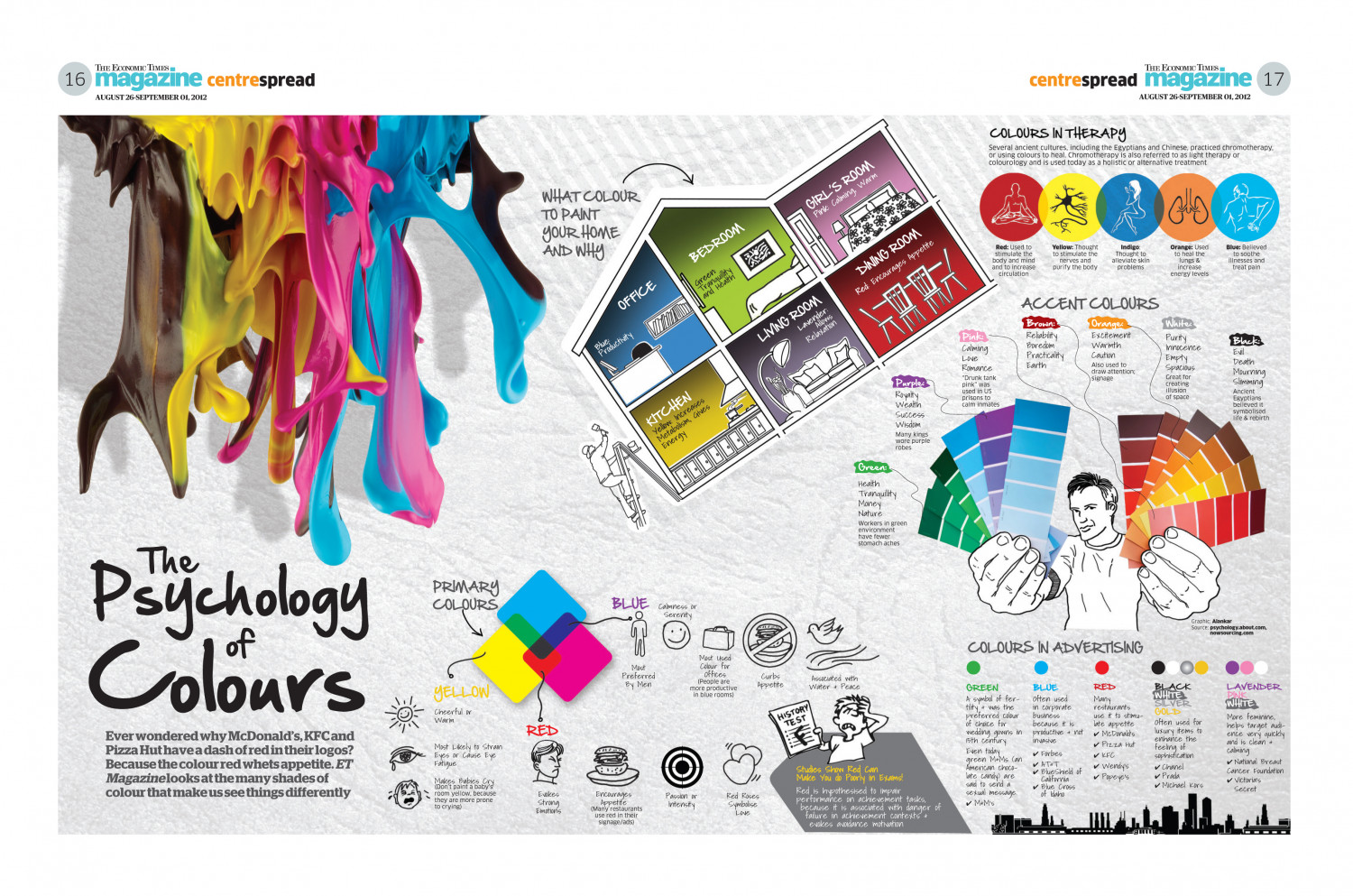 The Psychology of Colors Infographic