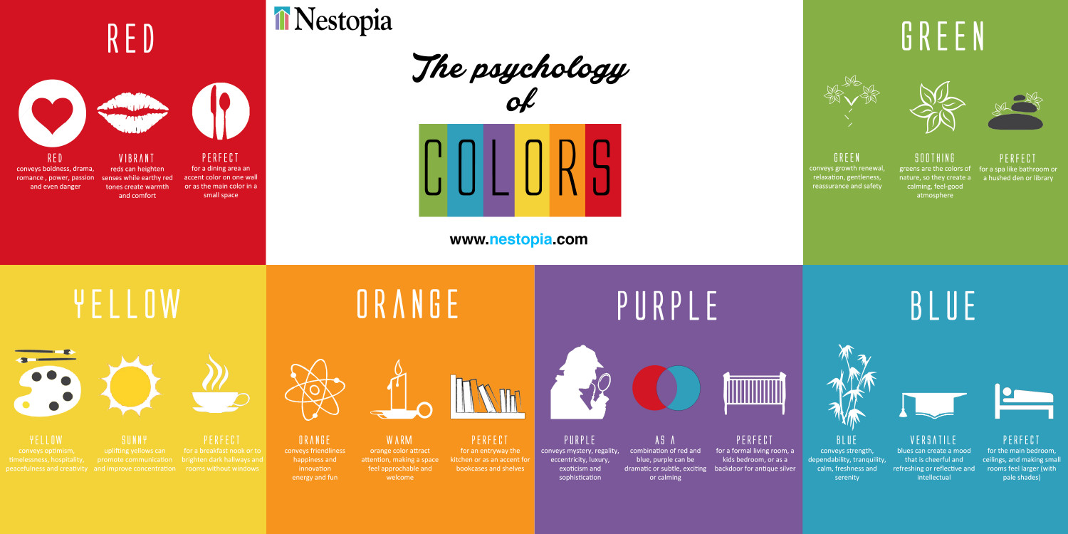 The Psychology of Colours for Homes Infographic
