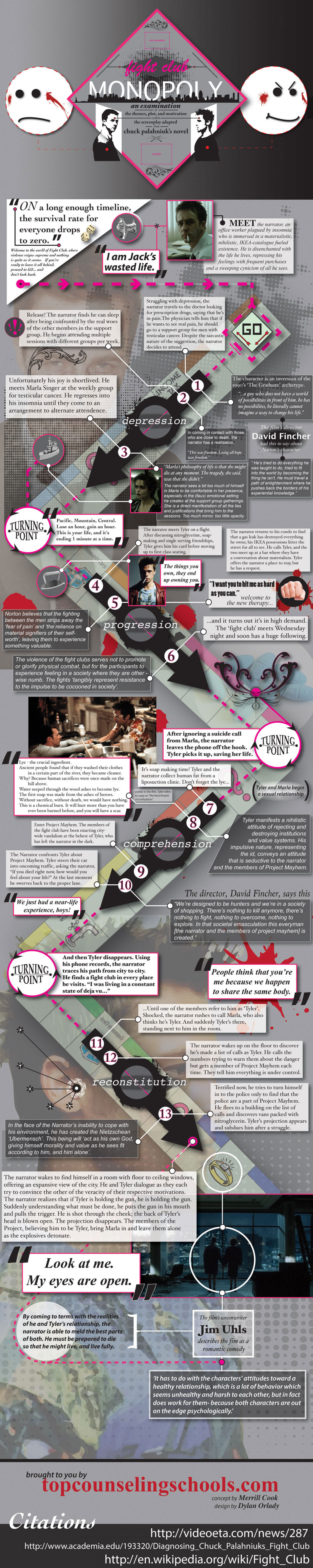 The psychology of Fight Club Infographic