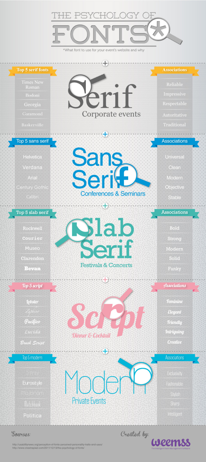 The Psychology of fonts in Event Management