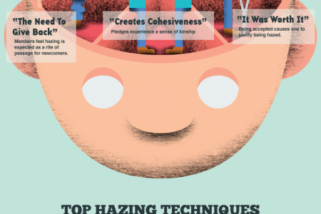 The Psychology of Hazing Infographic