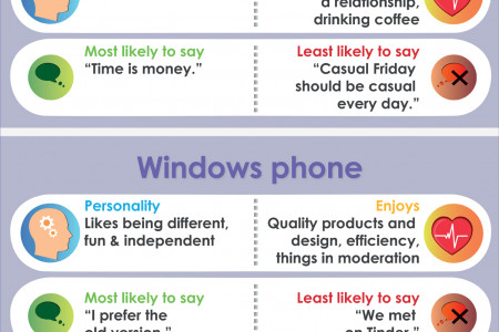 The Psychology of Smartphone Choice Infographic