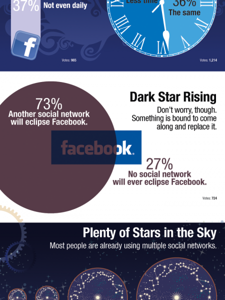 The Public Is Growing Weary of Popular Technology Infographic