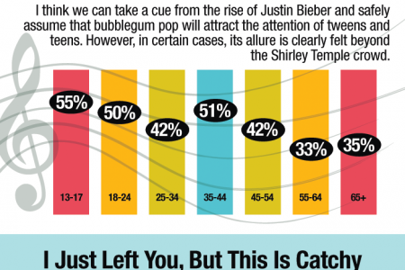 The Public Kind of Likes 'Call Me Maybe' Infographic