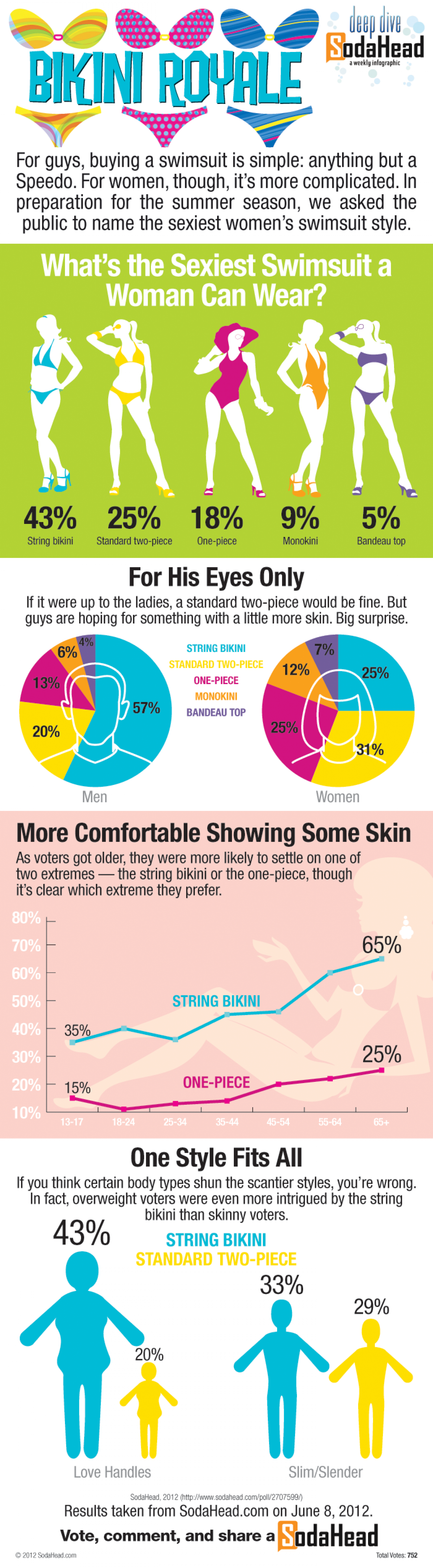 The Public Thinks a String Bikini Is the Sexiest Swimsuit Infographic