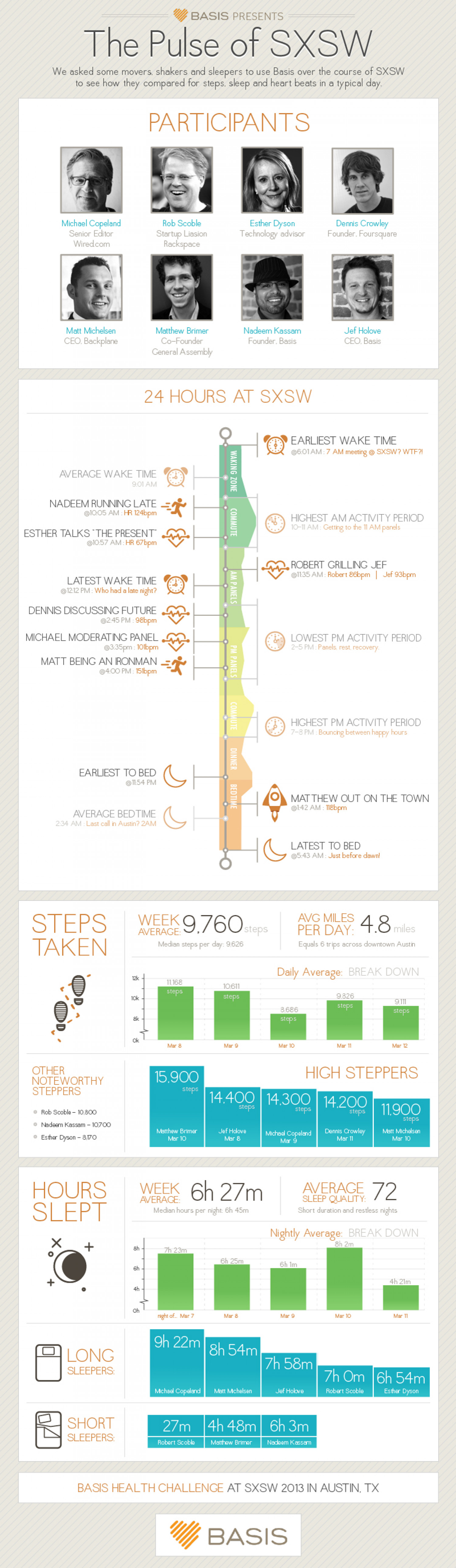 The Pulse of SXSW Infographic