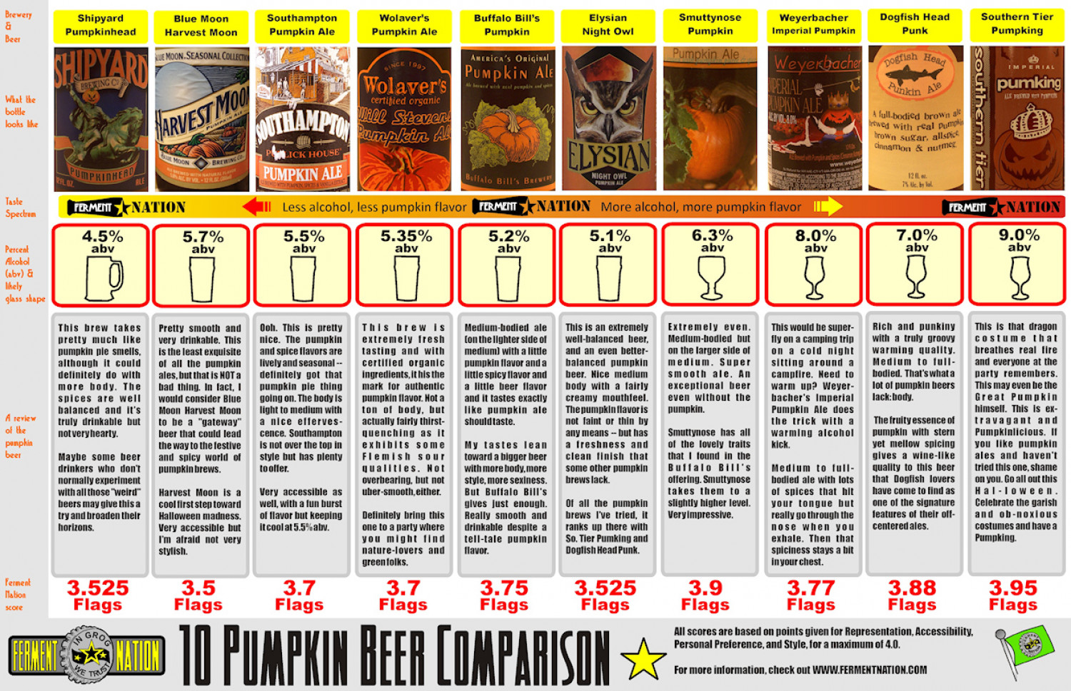 The Pumpkin Beer Comparison  Infographic
