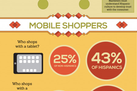 The Purchasing Power of the Hispanic Consumer Infographic
