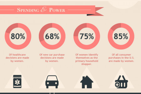 The Purchasing Power of Women Infographic
