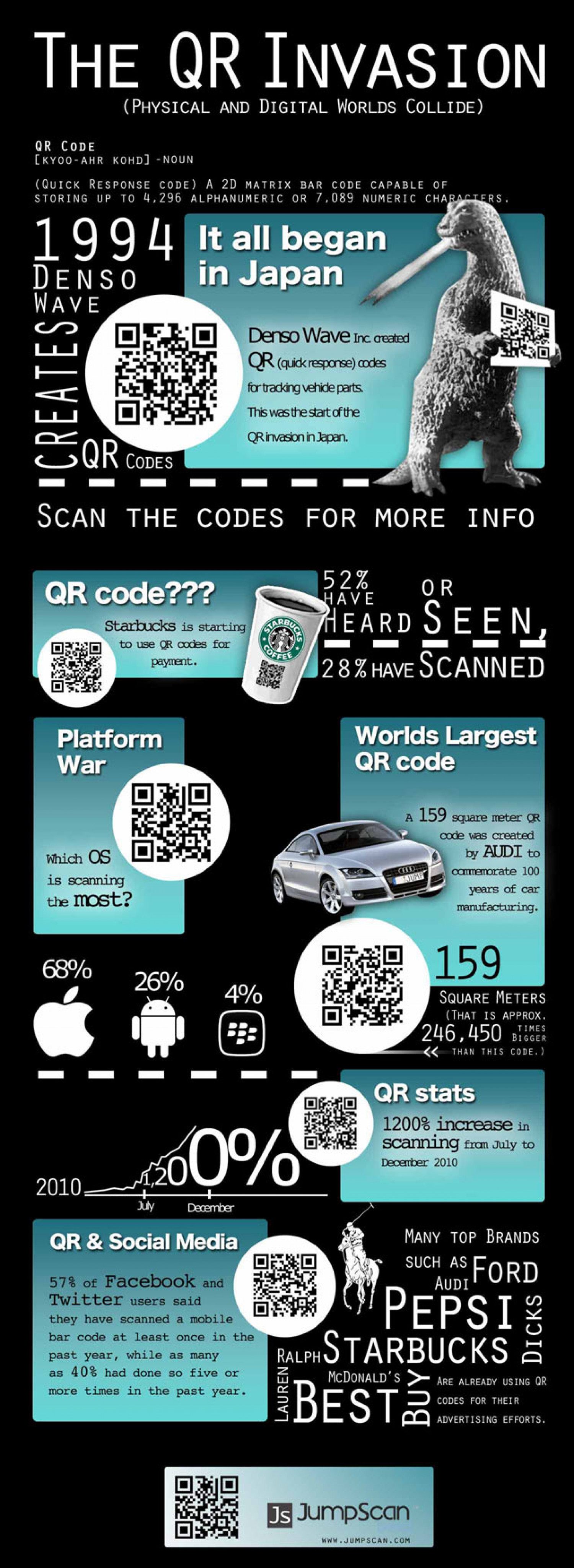 The QR (quick response) Invasion Infographic