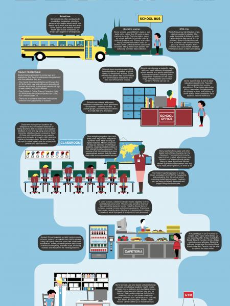 The Quantified Student Infographic